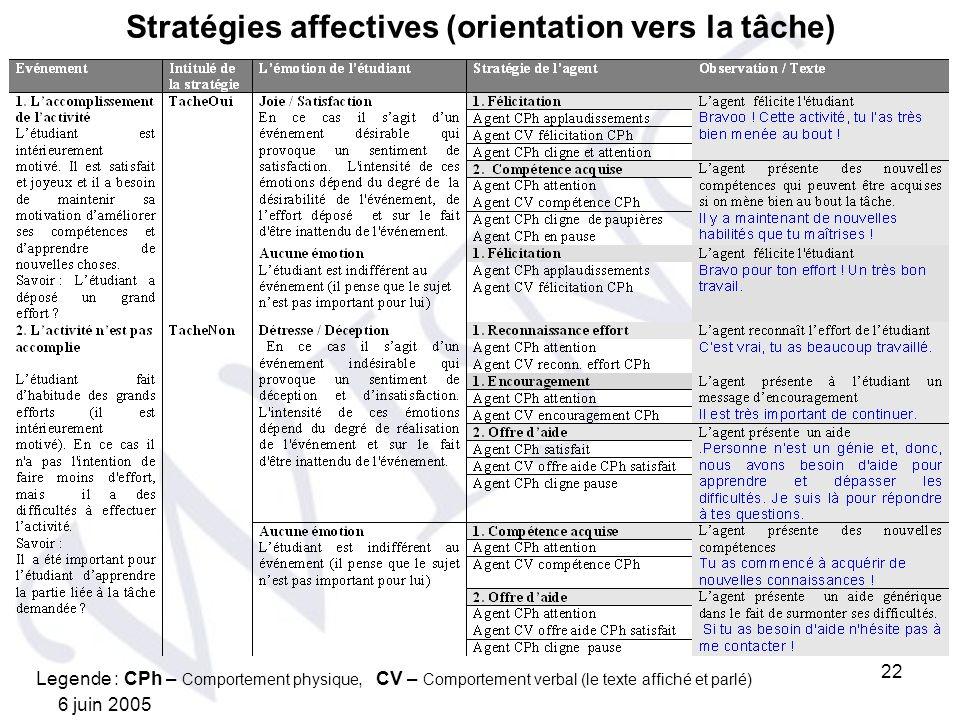 Stratégies affectives (orientation vers la tâche)