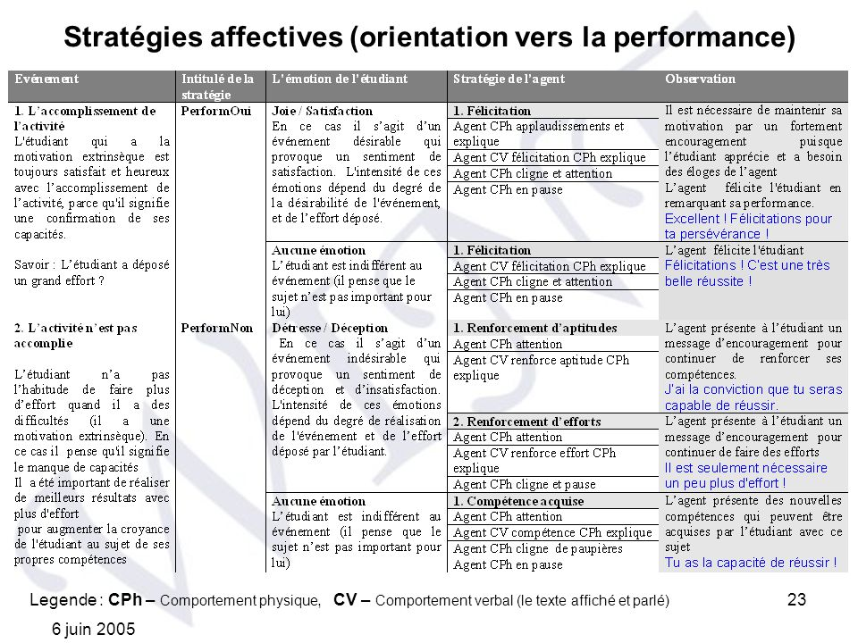 Stratégies affectives (orientation vers la performance)