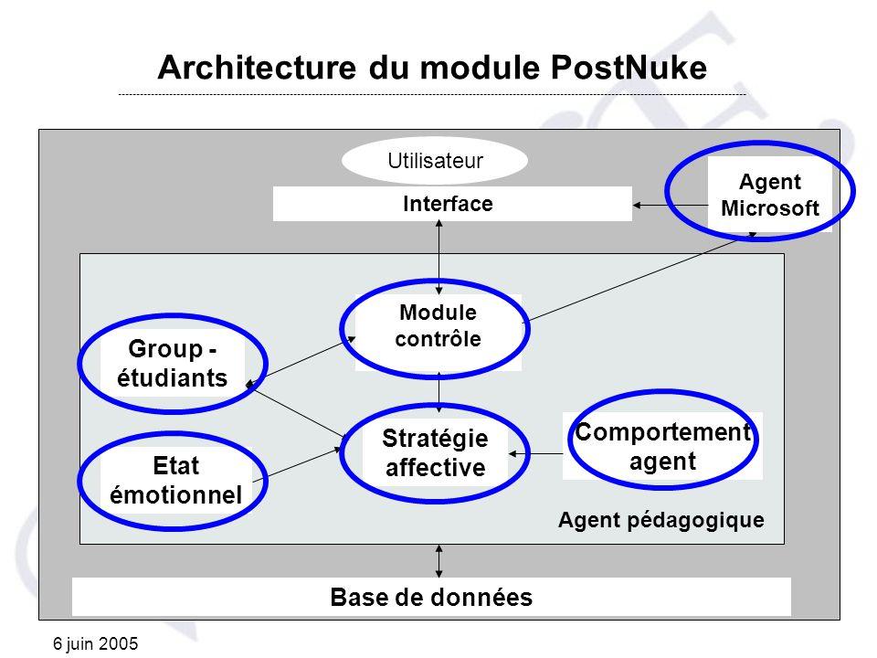 Architecture du module PostNuke ----------------------------------------------------------------------------------------------------------------------------------------------------------------------------