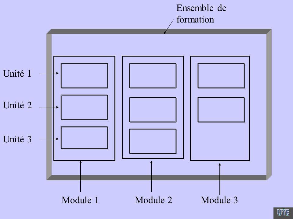 Ensemble de formation Unité 1 Unité 2 Unité 3 Module 1 Module 2 Module 3