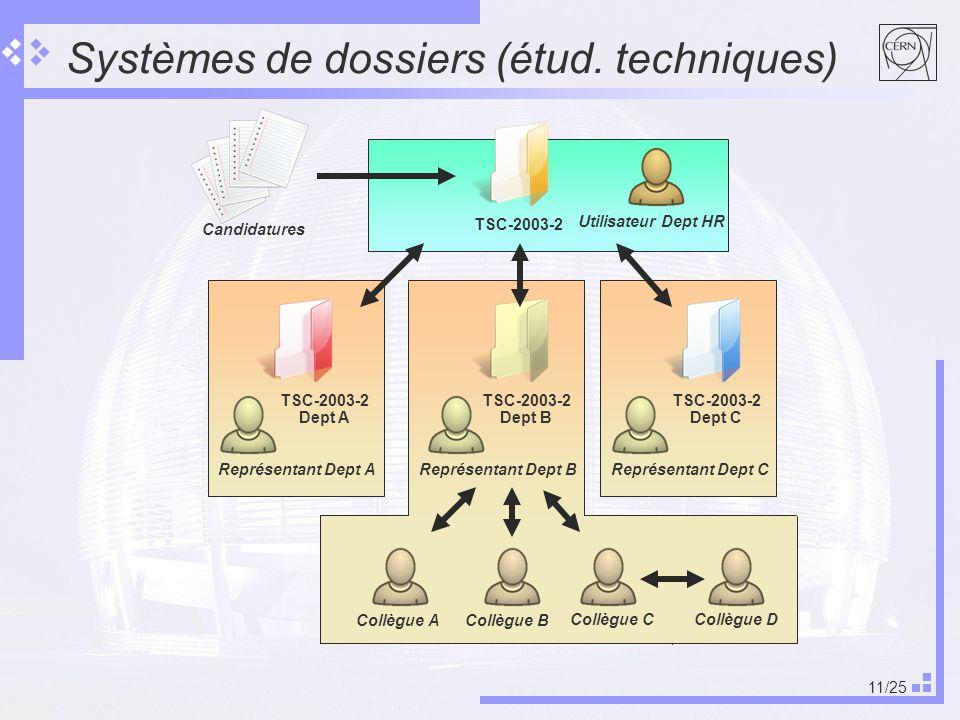 Systèmes de dossiers (étud. techniques)