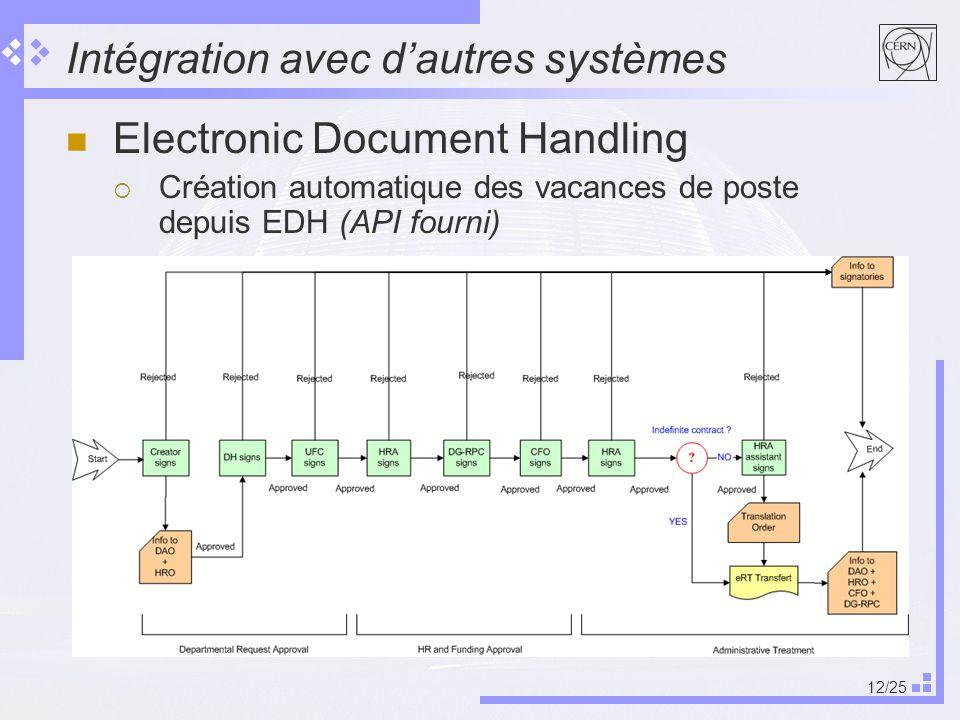 Intégration avec d'autres systèmes