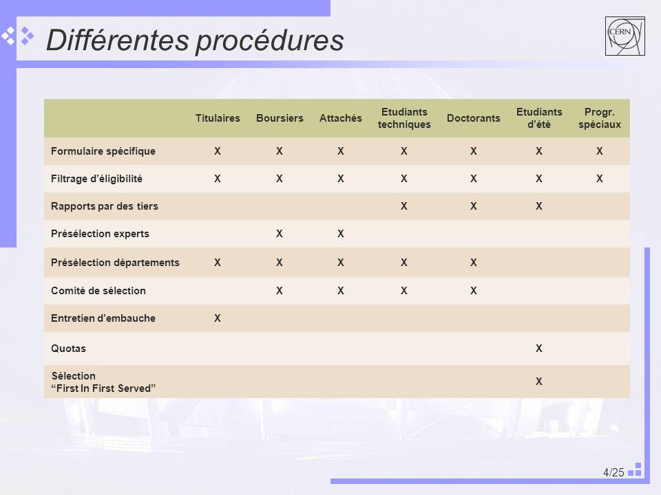 Différentes procédures
