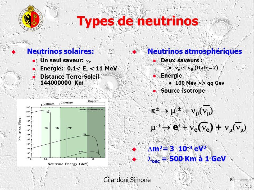 Types de neutrinos p  m  + nm(nm) m   e + ne(ne) + nm(nm)