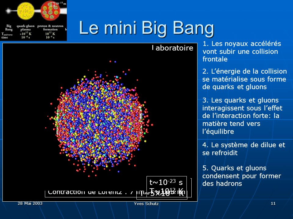 Le mini Big Bang Laboratoire t~10-23 s t~10-24 s T~1012 K T~5×1012 K