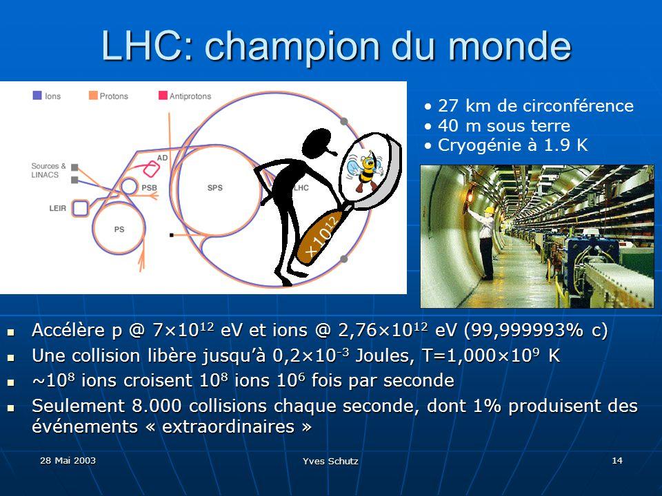 LHC: champion du monde 27 km de circonférence. 40 m sous terre. Cryogénie à 1.9 K. ×1012.
