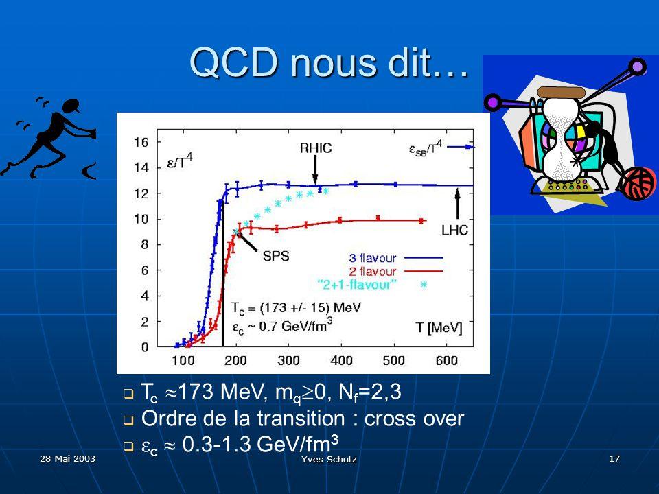 QCD nous dit… Tc 173 MeV, mq0, Nf=2,3