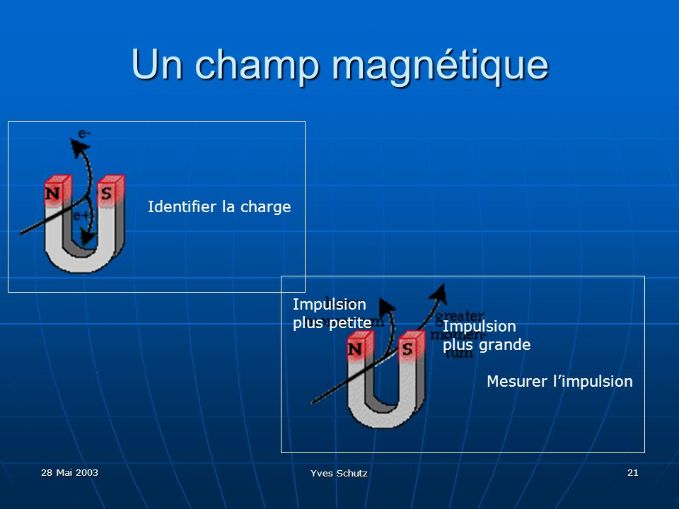 Un champ magnétique Identifier la charge Impulsion plus petite