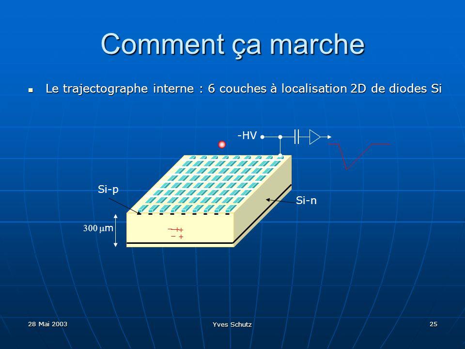 Comment ça marche Le trajectographe interne : 6 couches à localisation 2D de diodes Si. Si-p. Si-n.
