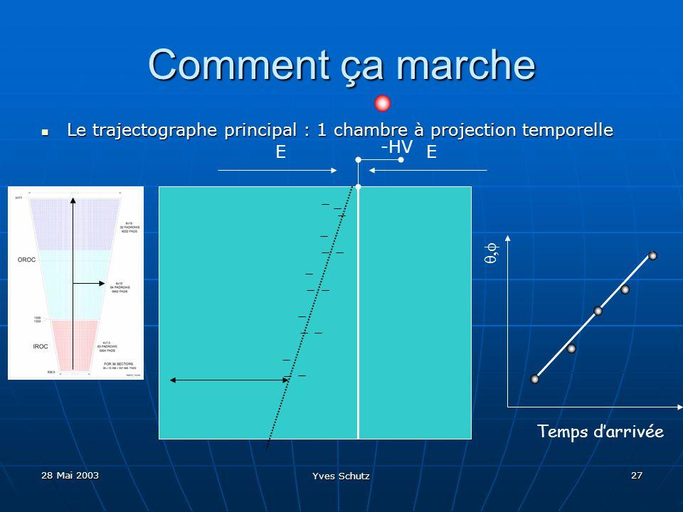 Comment ça marche Le trajectographe principal : 1 chambre à projection temporelle. -HV. E. E. -