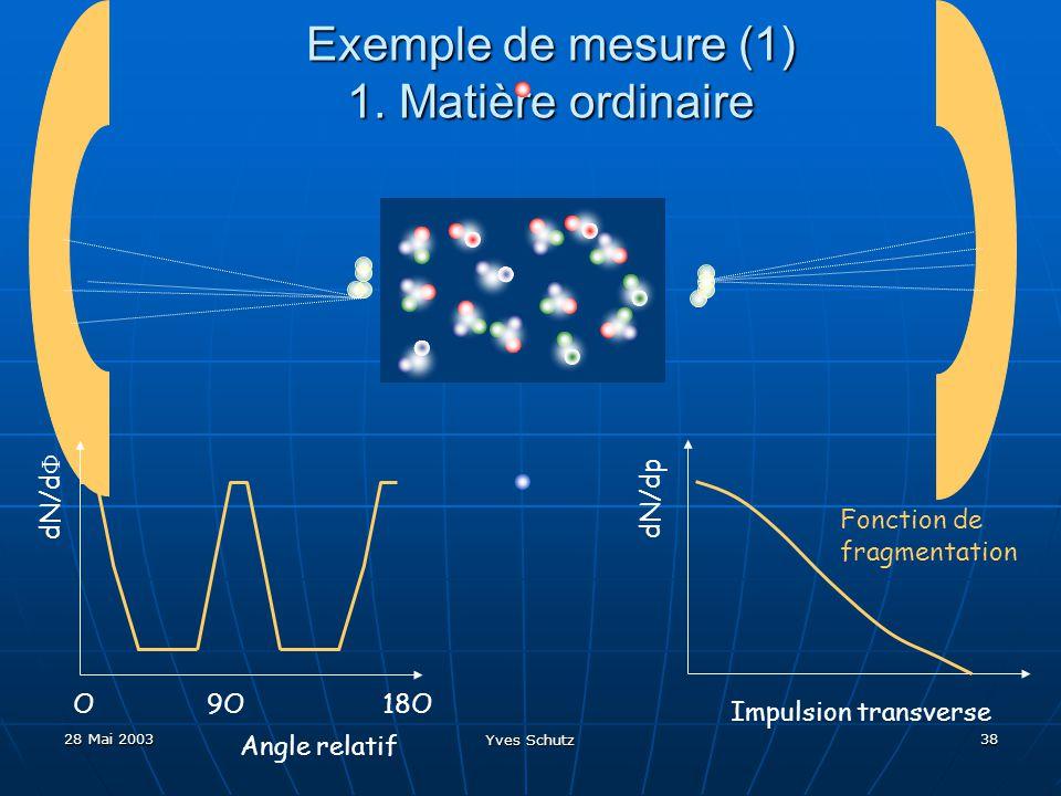 Exemple de mesure (1) 1. Matière ordinaire