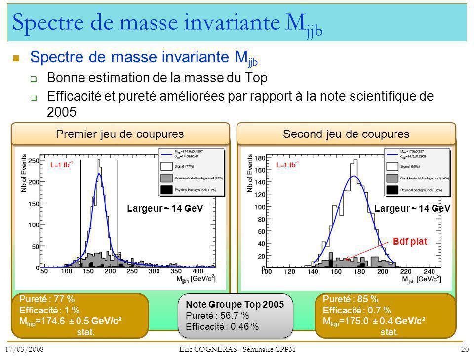 Spectre de masse invariante Mjjb