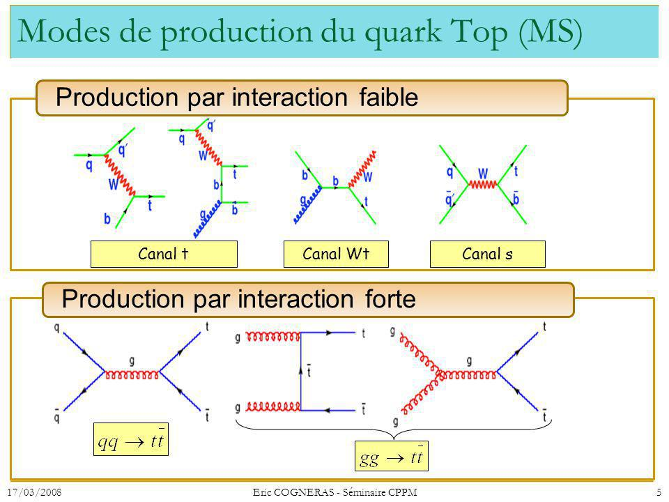 Modes de production du quark Top (MS)