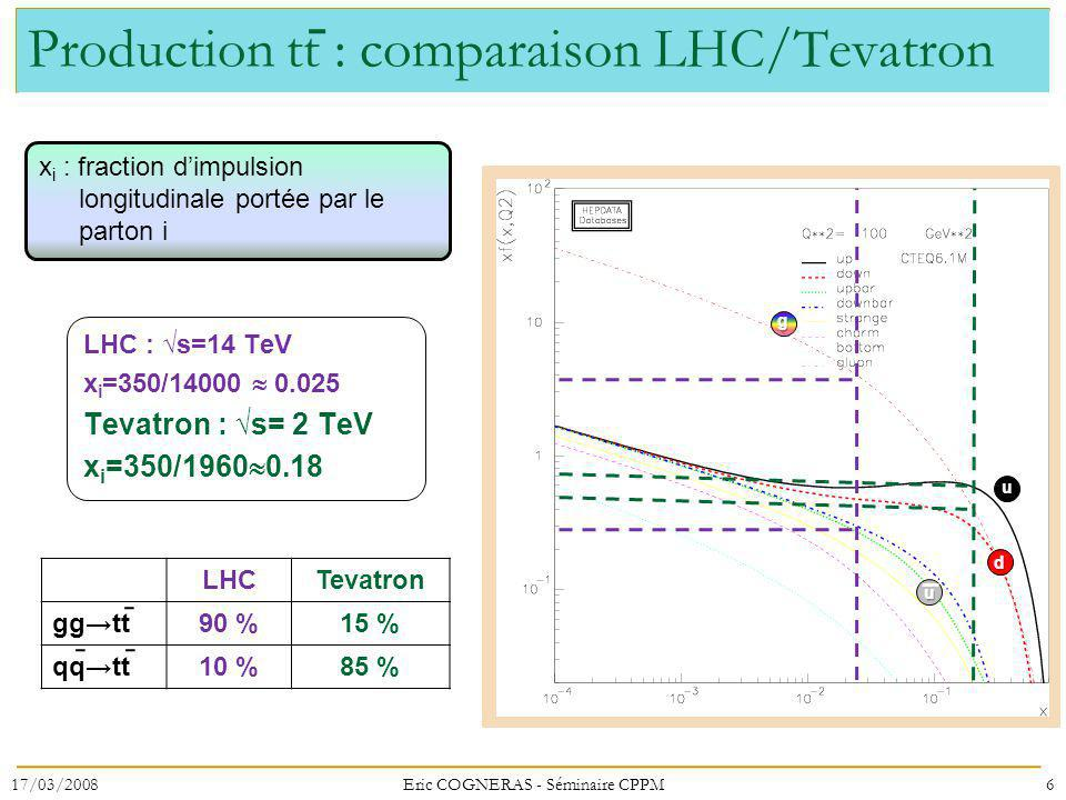 Production tt : comparaison LHC/Tevatron