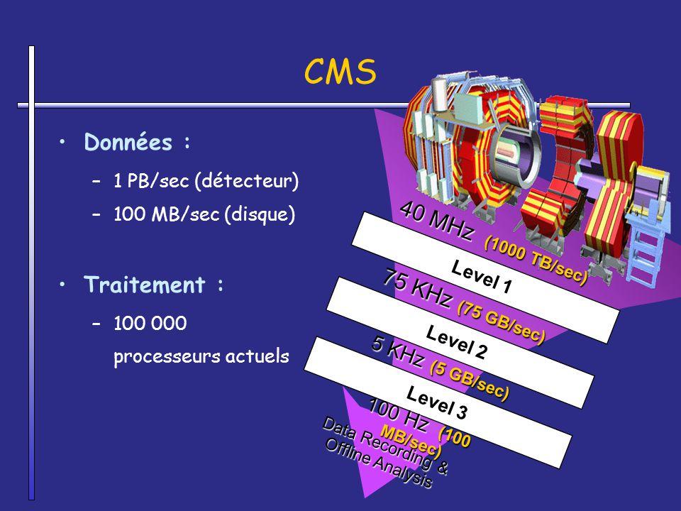 CMS Données : Traitement : 40 MHz (1000 TB/sec) 75 KHz (75 GB/sec)