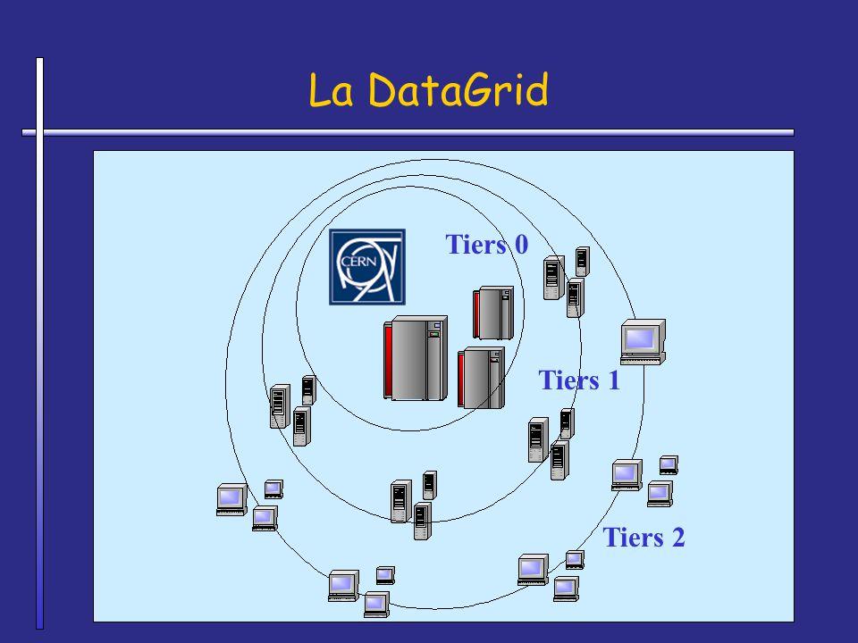 La DataGrid Tiers 0 Tiers 1 Tiers 2 Tier 0 = CERN
