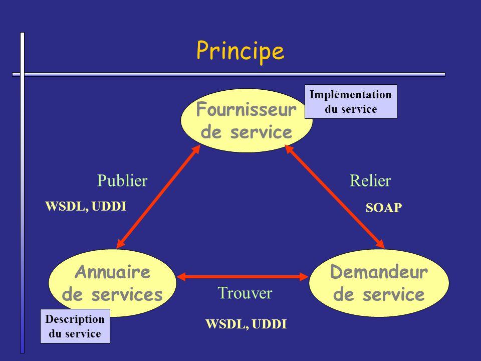 Principe Fournisseur de service Annuaire de services Demandeur
