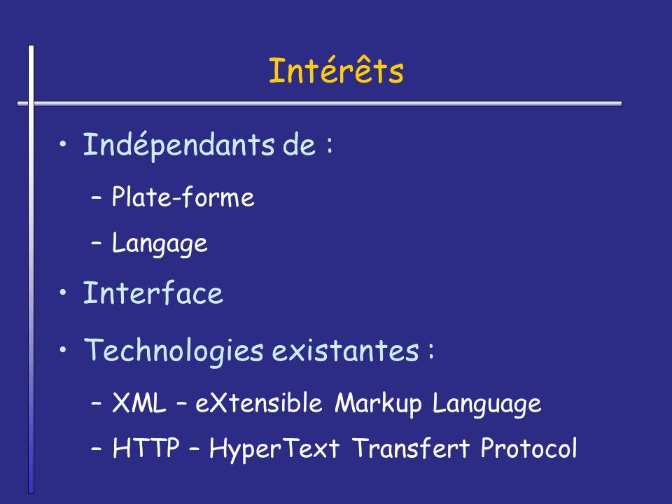 Intérêts Indépendants de : Interface Technologies existantes :