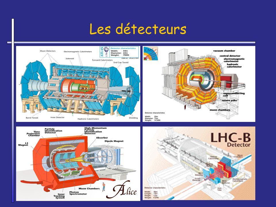 Les détecteurs Alice et LHC-b = on utilise l'infrastructure existante du LEP. Atlas et CMS = on a creuse de nouvelles cavernes (trous)