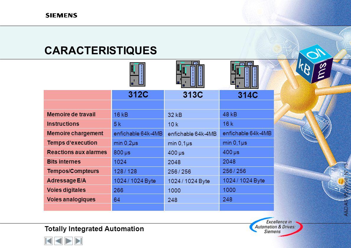 CARACTERISTIQUES 312C 313C 314C 16 kB 5 k enfichable 64k-4MB min 0,2µs