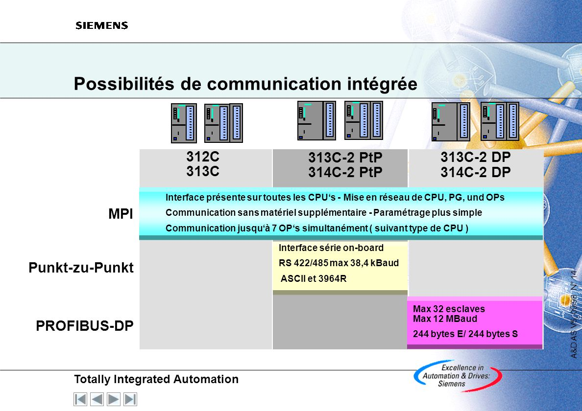 Possibilités de communication intégrée
