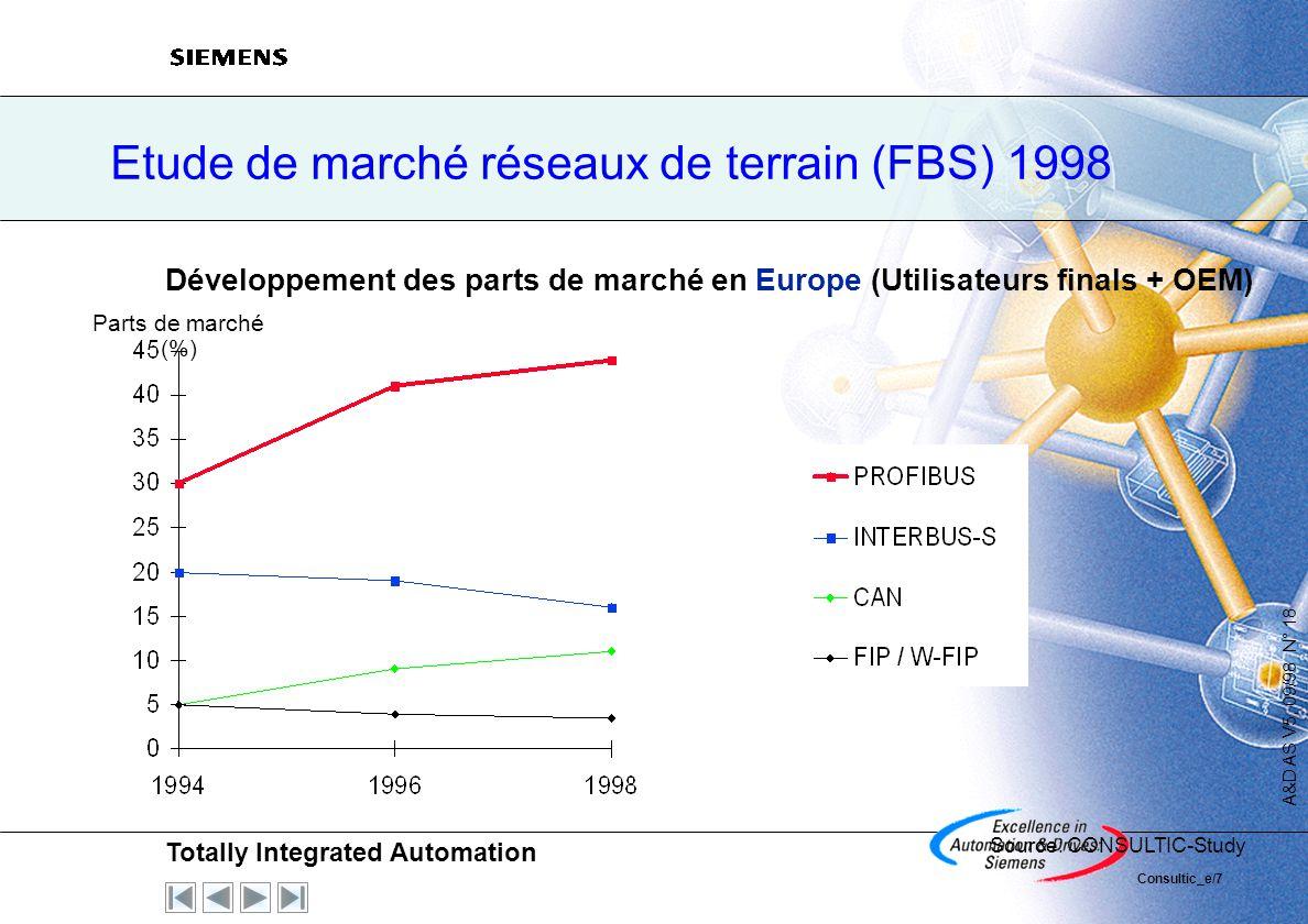 Etude de marché réseaux de terrain (FBS) 1998