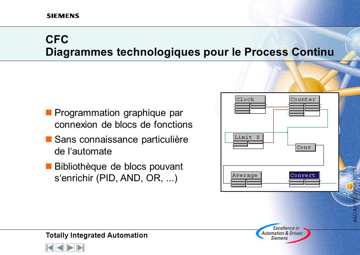 CFC Diagrammes technologiques pour le Process Continu