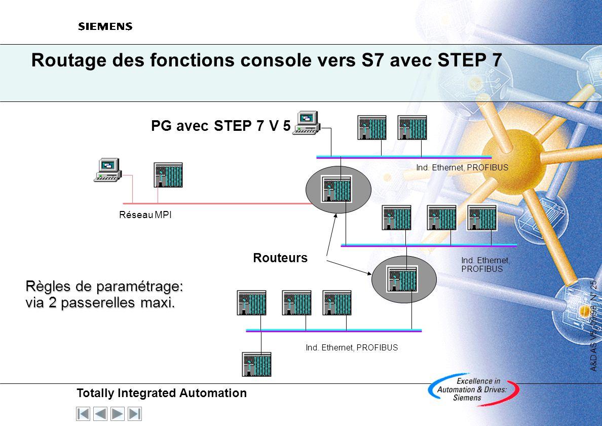 Routage des fonctions console vers S7 avec STEP 7