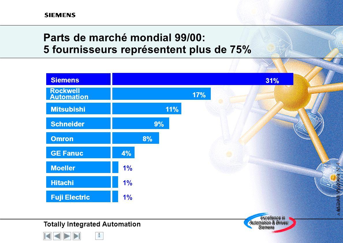 Parts de marché mondial 99/00: 5 fournisseurs représentent plus de 75%