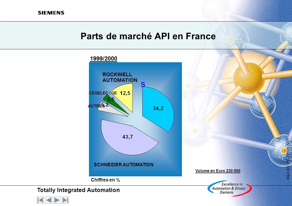 Parts de marché API en France