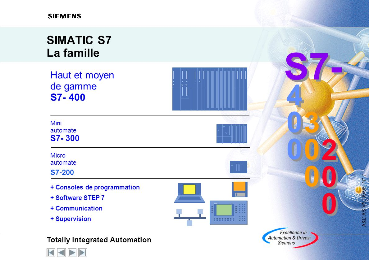 S7- 4 3 2 SIMATIC S7 La famille Haut et moyen de gamme S7- 400 S7- 300