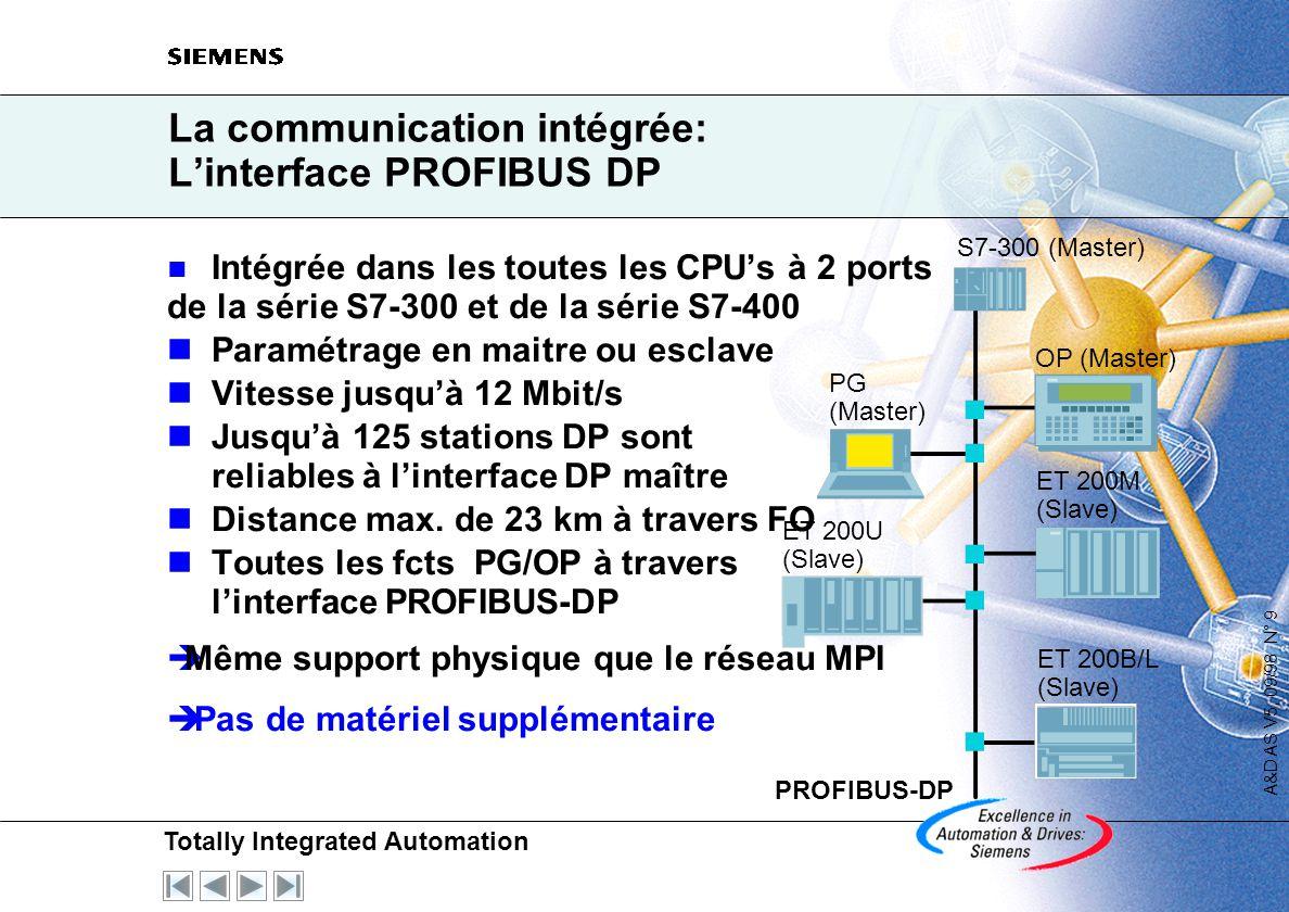 La communication intégrée: L'interface PROFIBUS DP
