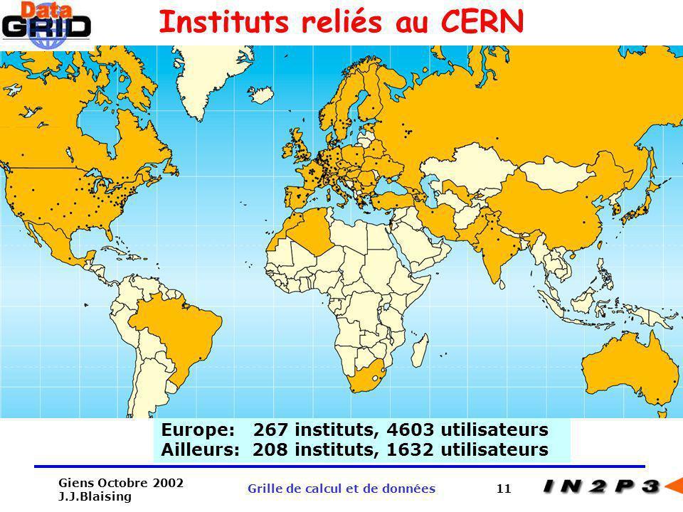 Instituts reliés au CERN Grille de calcul et de données
