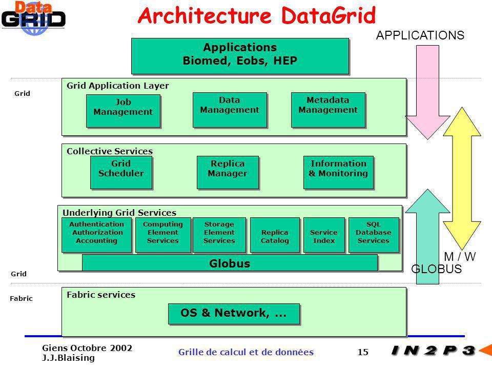 Architecture DataGrid