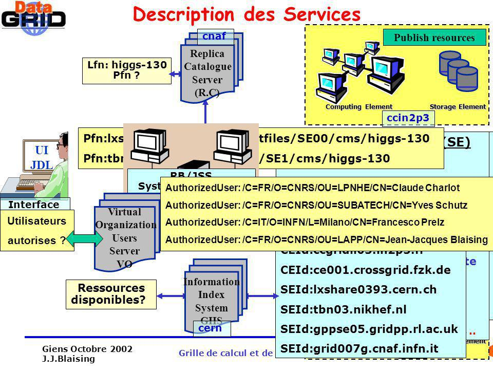 Description des Services