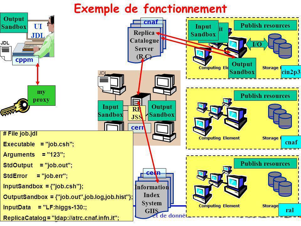 Exemple de fonctionnement Grille de calcul et de données