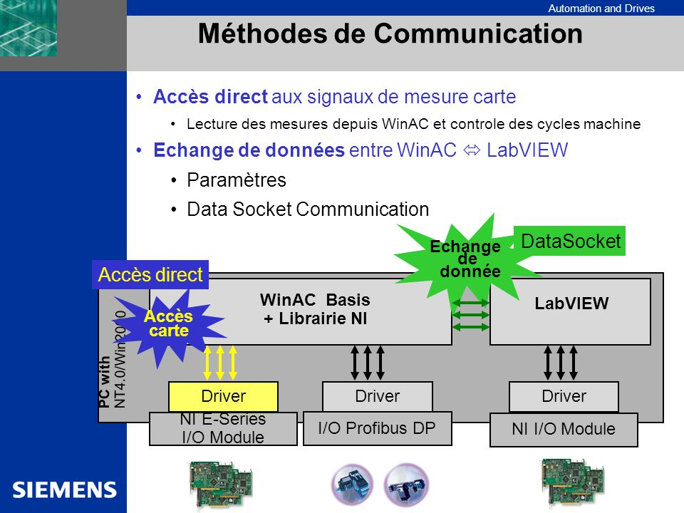 Méthodes de Communication WinAC Basis + Librairie NI