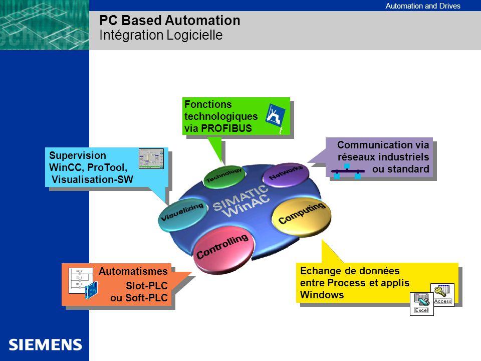PC Based Automation Intégration Logicielle