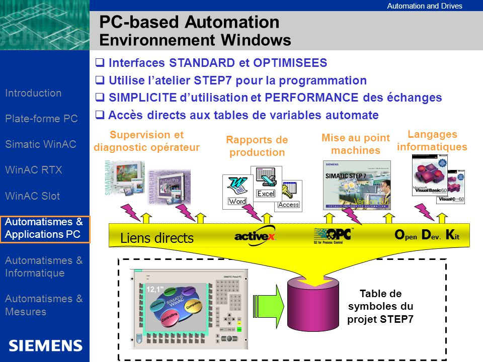 PC-based Automation Environnement Windows