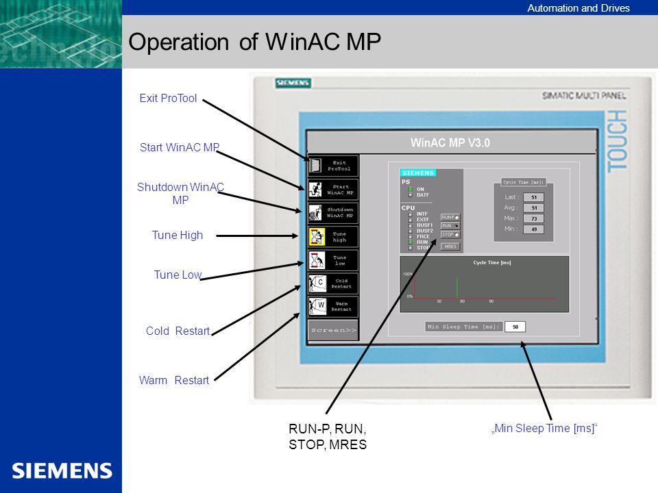 Operation of WinAC MP RUN-P, RUN, STOP, MRES Exit ProTool