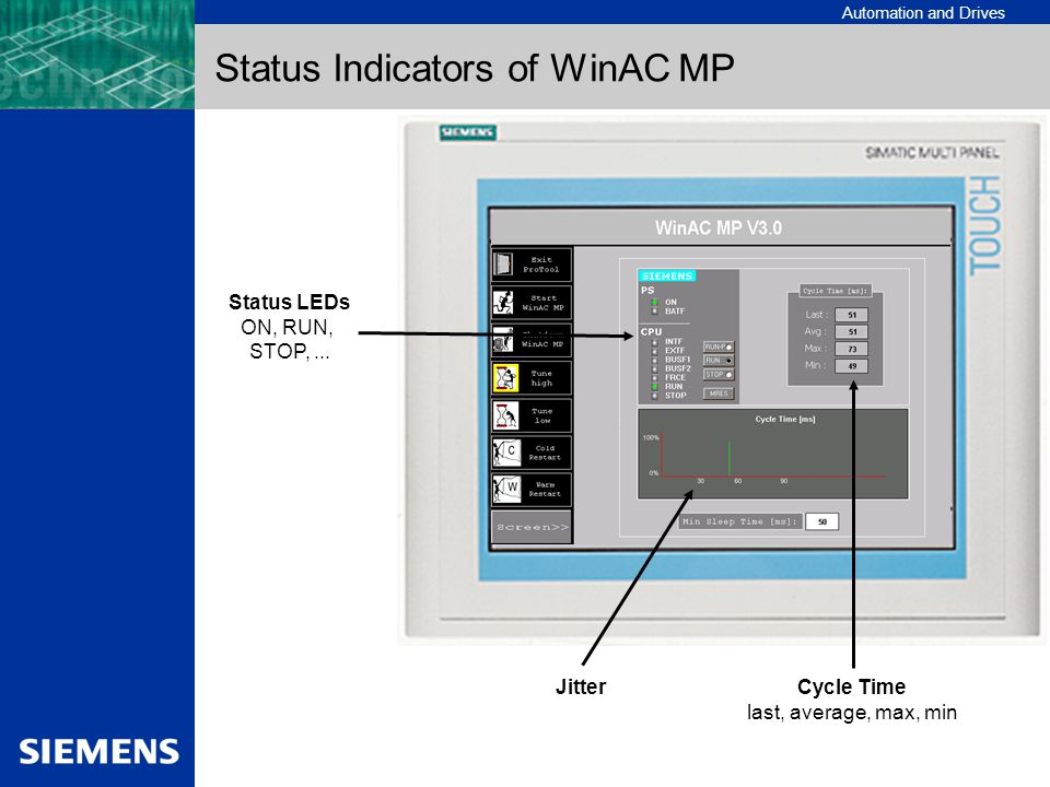 Status Indicators of WinAC MP