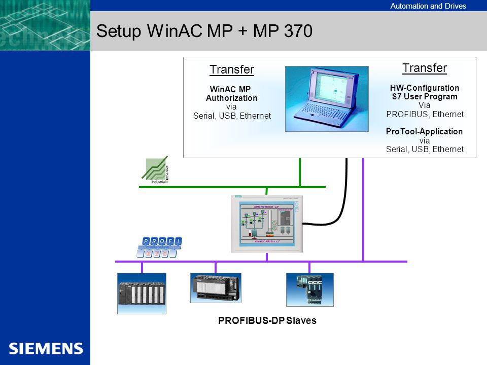 Setup WinAC MP + MP 370 Transfer Transfer PROFIBUS-DP Slaves WinAC MP
