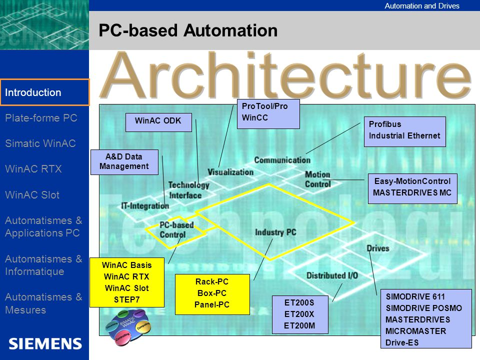 Architecture PC-based Automation Introduction Plate-forme PC