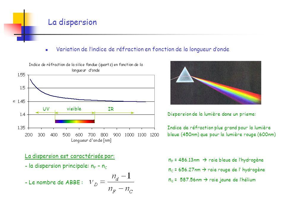 La dispersion Variation de l'indice de réfraction en fonction de la longueur d'onde. visible. IR.