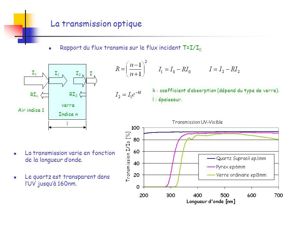 La transmission optique