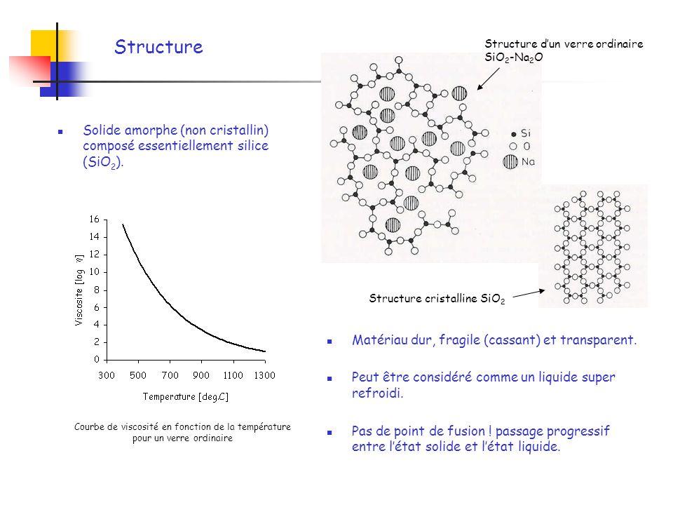 Structure Structure d'un verre ordinaire SiO2-Na2O. Solide amorphe (non cristallin) composé essentiellement silice (SiO2).