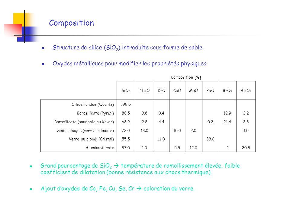 Composition Structure de silice (SiO2) introduite sous forme de sable.