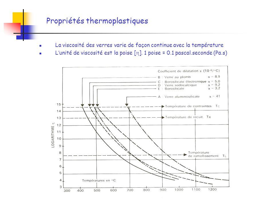 Propriétés thermoplastiques