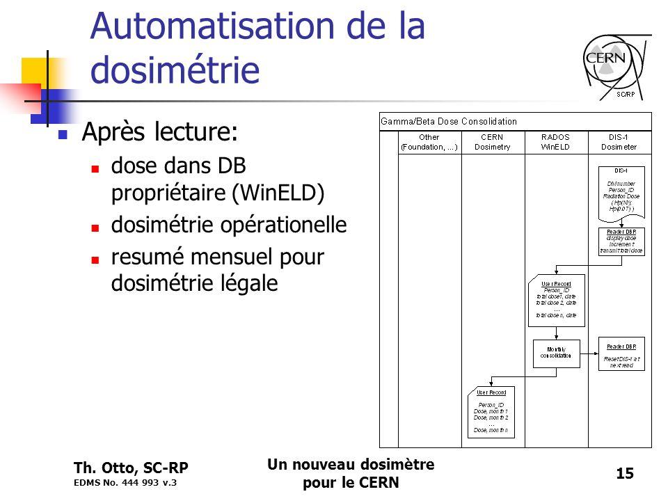 Automatisation de la dosimétrie