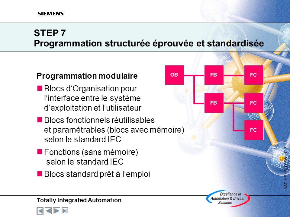 STEP 7 Programmation structurée éprouvée et standardisée